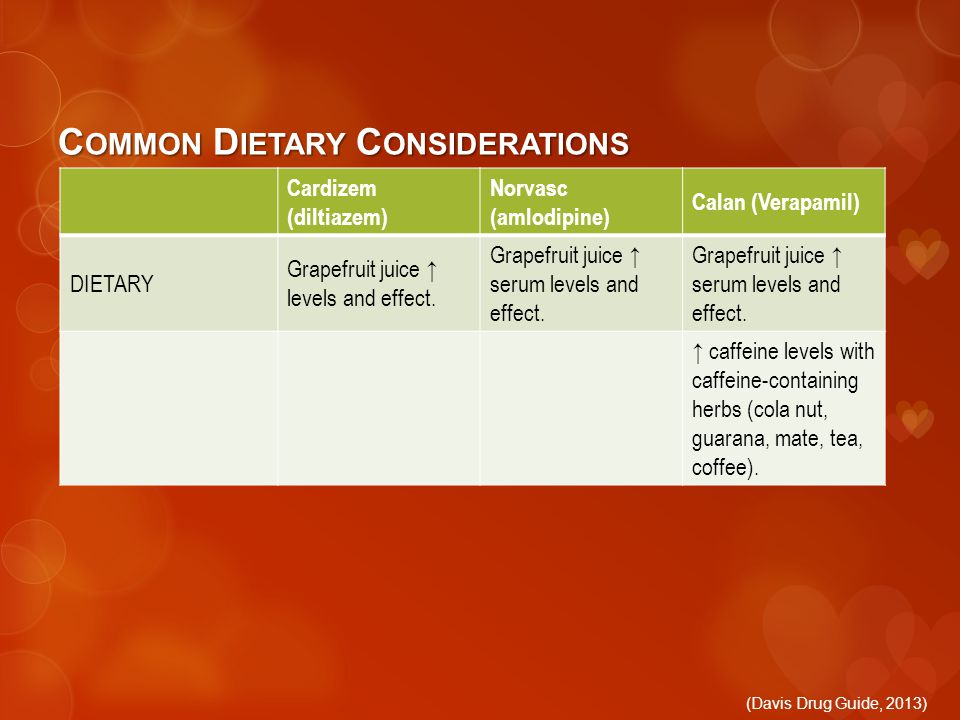 C OMMON D IETARY C ONSIDERATIONS Cardizem (diltiazem) Norvasc (amlodipine) Calan (Verapamil) DIETARY Grapefruit juice ↑ levels and effect.