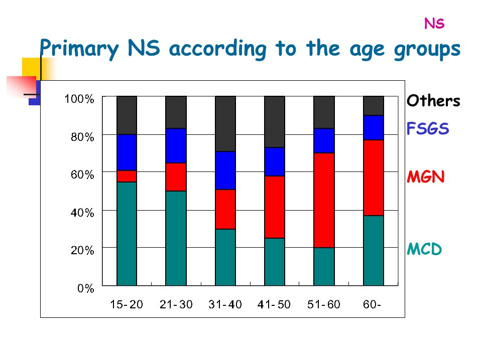 MGN FSGS Others MCD Primary NS according to the age groups NS