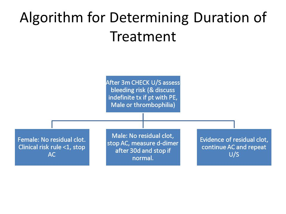 Algorithm for Determining Duration of Treatment After 3m CHECK U/S assess bleeding risk (& discuss indefinite tx if pt with PE, Male or thrombophilia)