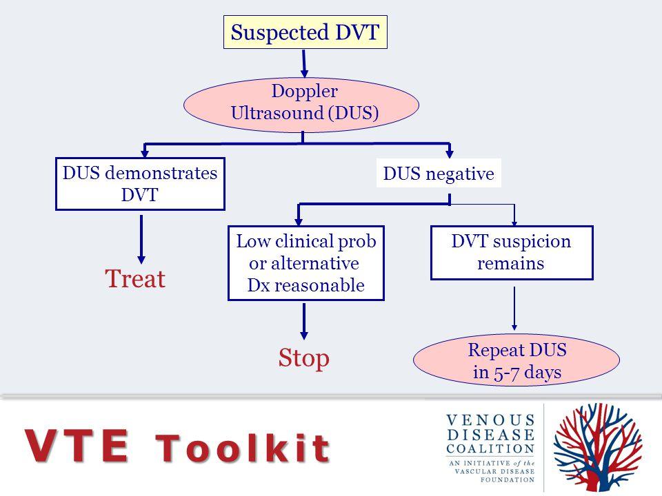 VTE Toolkit Suspected DVT Doppler Ultrasound (DUS) DUS demonstrates DVT Treat DUS negative Low clinical prob or alternative Dx reasonable DVT suspicion remains Stop Repeat DUS in 5-7 days