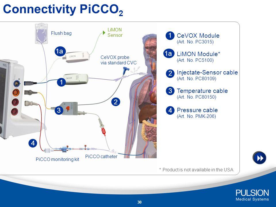 29 Connectivity PiCCO 2 PiCCO plus Philips IntelliVue Model Dräger Infinity PiCCO SmartPod
