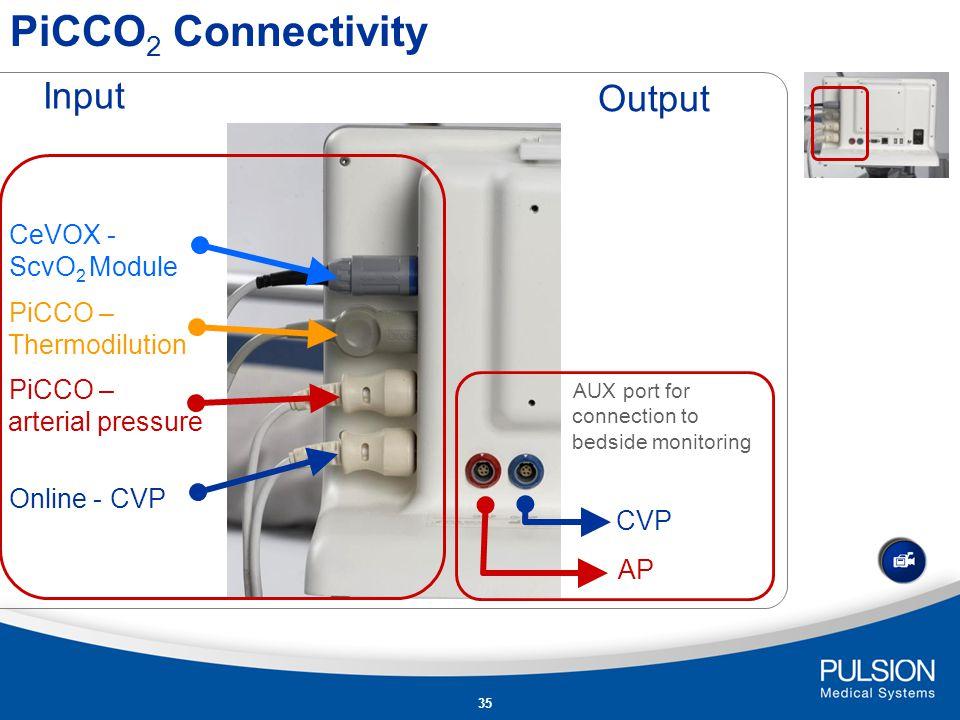 34 Conectivity Philips IntelliVue Model PiCCO 2 PiCCO plusDräger Infinity PiCCO SmartPod