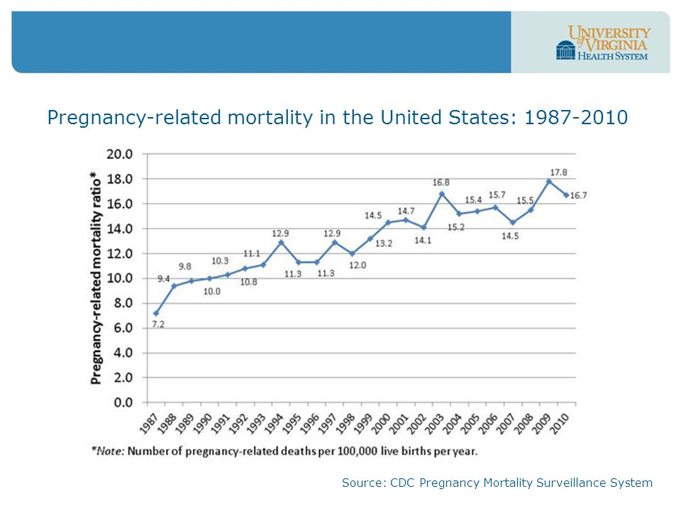 Pregnancy-related mortality in the United States: 1987-2010 Source: CDC Pregnancy Mortality Surveillance System