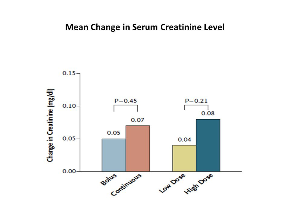Mean Change in Serum Creatinine Level
