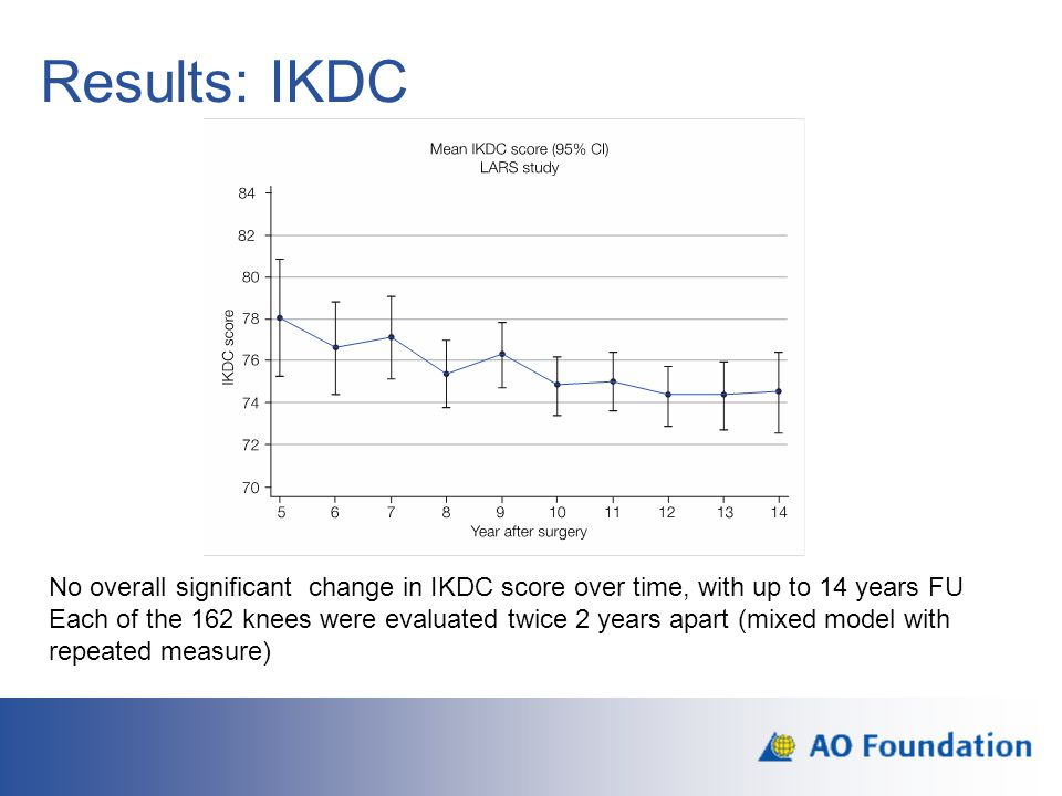 Results: IKDC No overall significant change in IKDC score over time, with up to 14 years FU Each of the 162 knees were evaluated twice 2 years apart (
