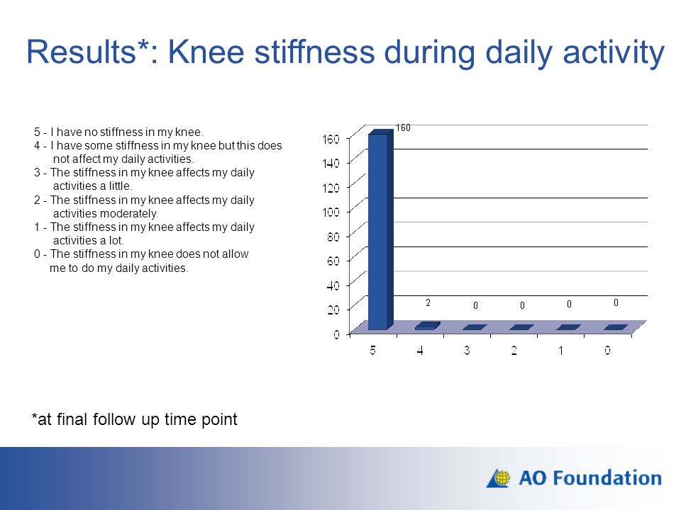 Results*: Knee stiffness during daily activity 5 - I have no stiffness in my knee. 4 - I have some stiffness in my knee but this does not affect my da