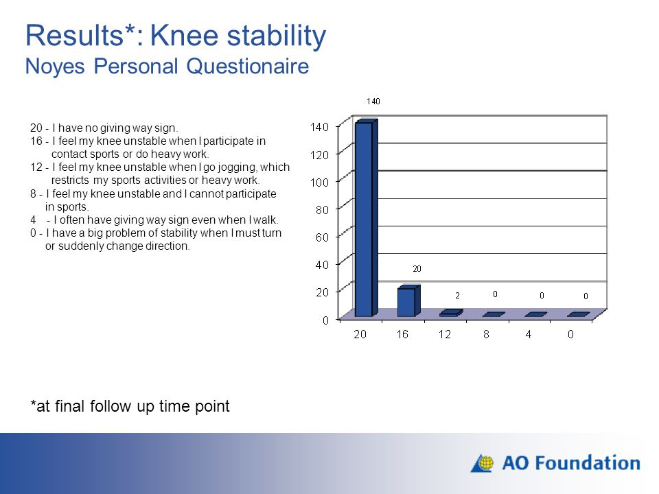 Results*: Knee stability Noyes Personal Questionaire 20 - I have no giving way sign. 16 - I feel my knee unstable when I participate in contact sports