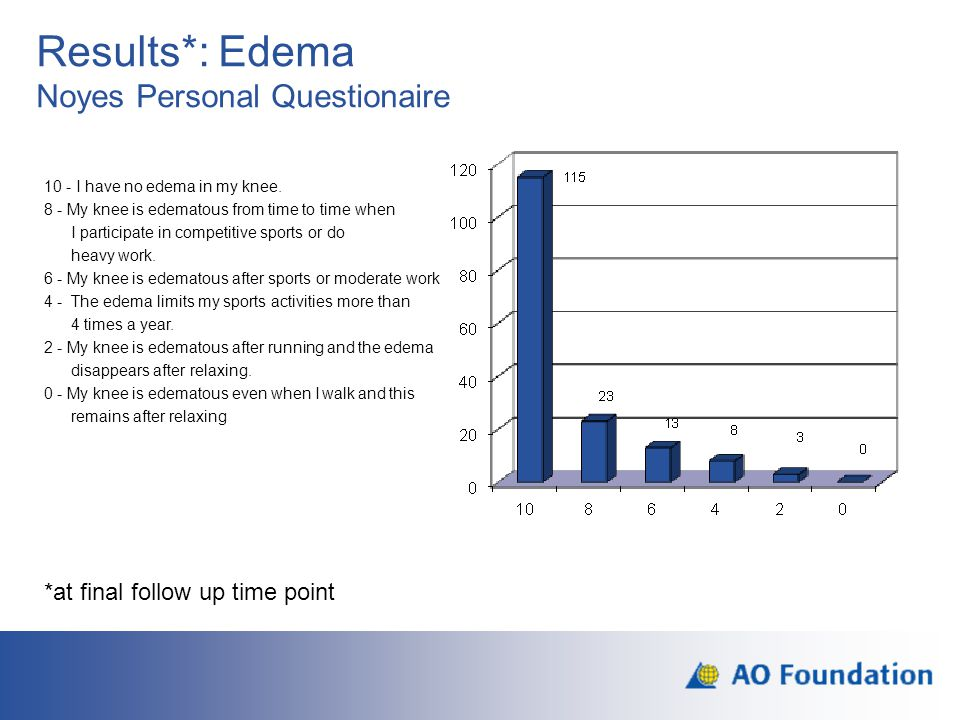 Results*: Edema Noyes Personal Questionaire 10 - I have no edema in my knee. 8 - My knee is edematous from time to time when I participate in competit