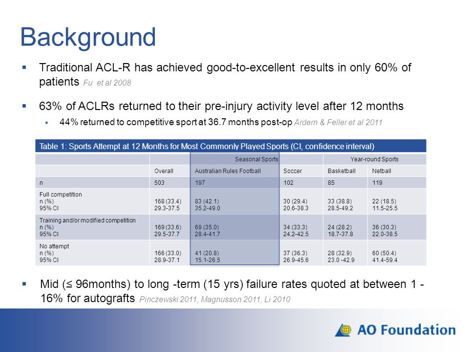 Background  Traditional ACL-R has achieved good-to-excellent results in only 60% of patients Fu et al 2008  63% of ACLRs returned to their pre-injur