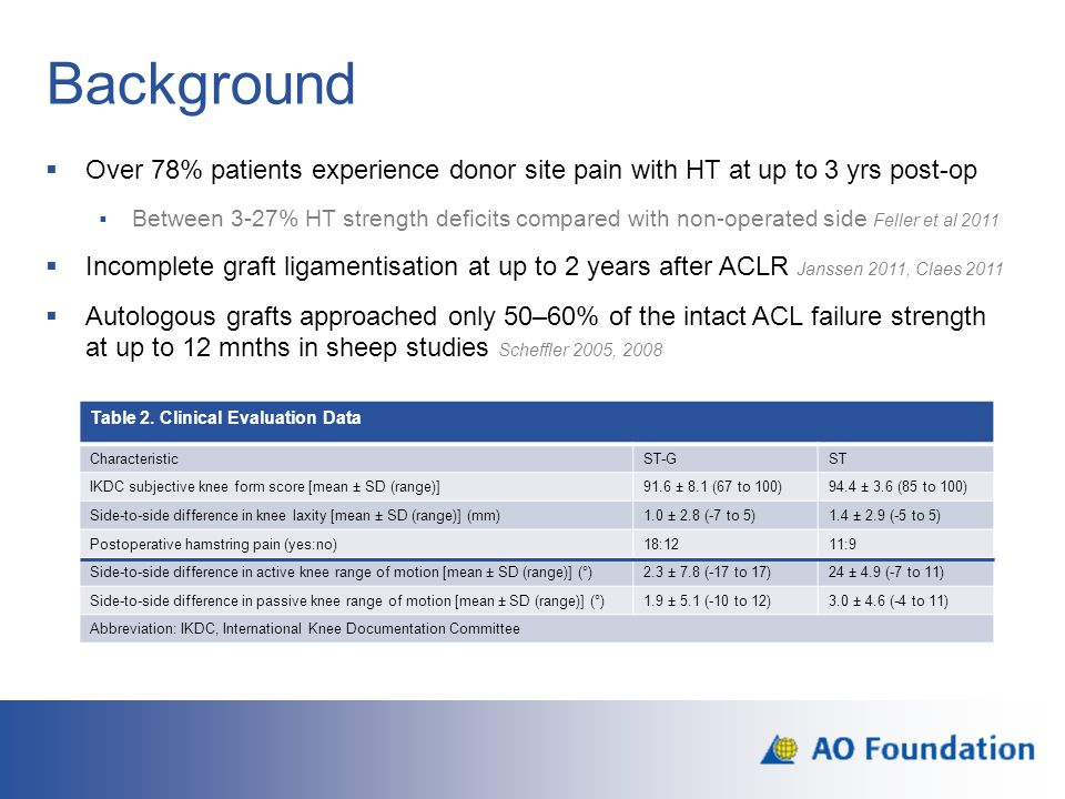 Results: IKDC adjusted for age <=30 >30-40 >40 There is a significant age effect : Patients in the older group have lower mean IKDC than younger patients by -2.5 points There is some time-related decrease in IKDC, however the change is not significant
