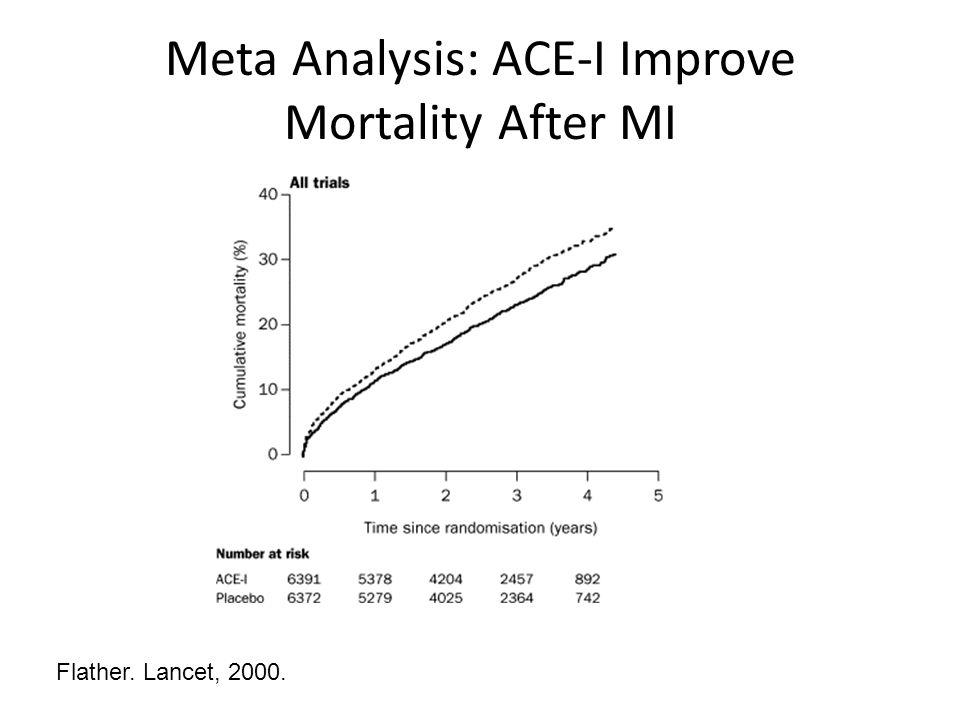 Meta Analysis: ACE-I Improve Mortality After MI Flather. Lancet, 2000.