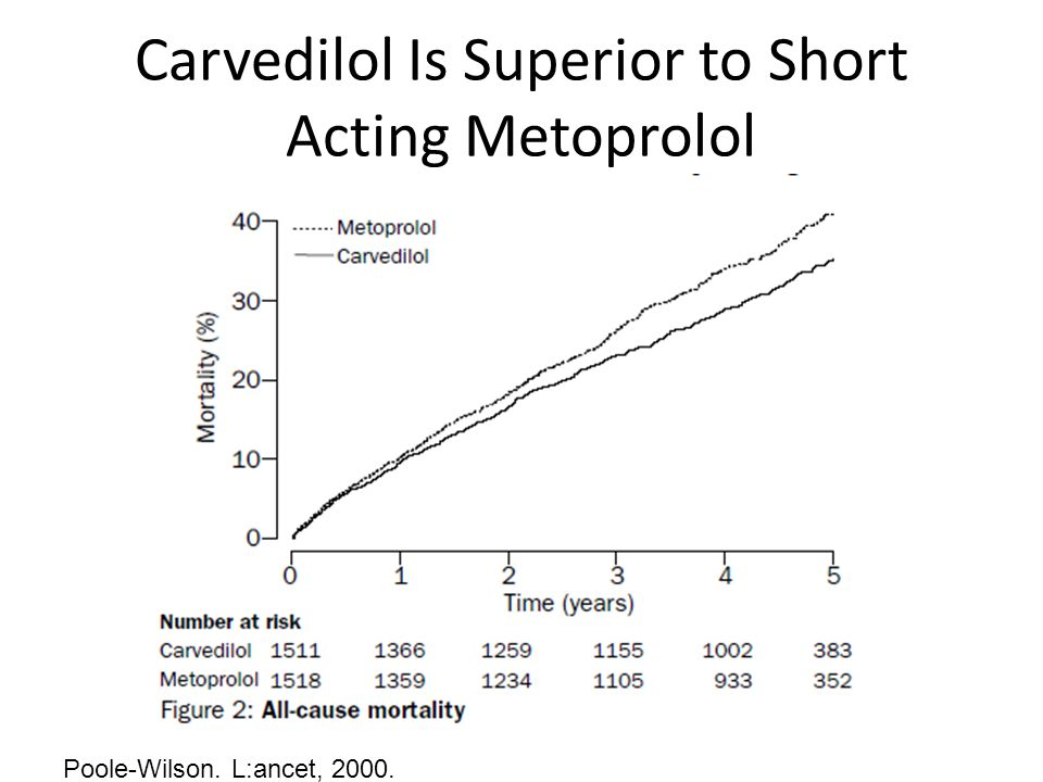 Carvedilol Is Superior to Short Acting Metoprolol Poole-Wilson. L:ancet, 2000.