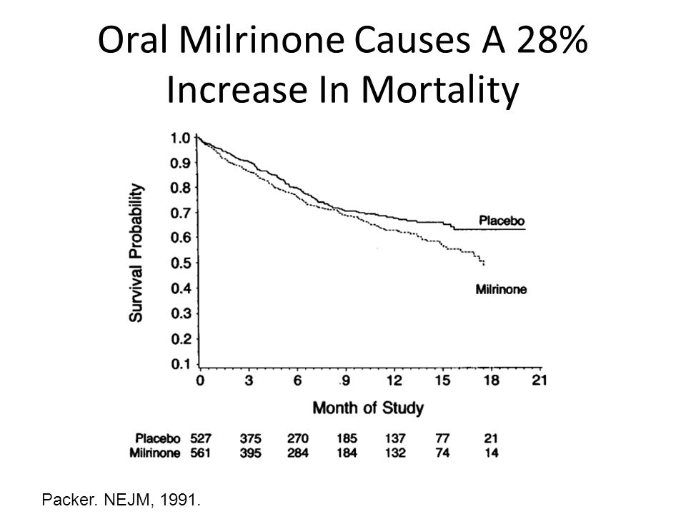 Oral Milrinone Causes A 28% Increase In Mortality Packer. NEJM, 1991.