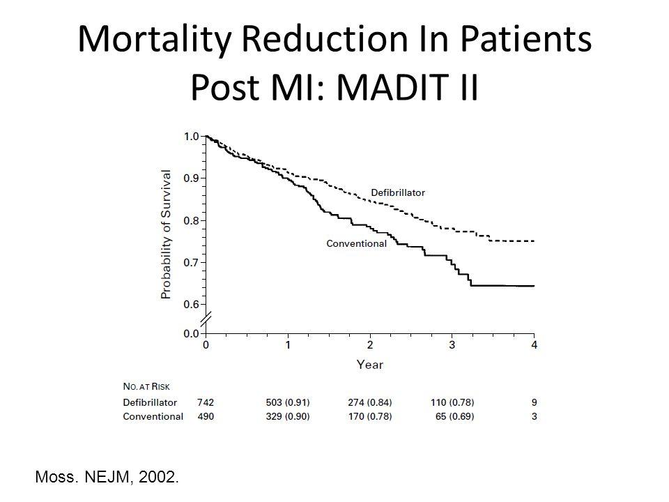 Mortality Reduction In Patients Post MI: MADIT II Moss. NEJM, 2002.