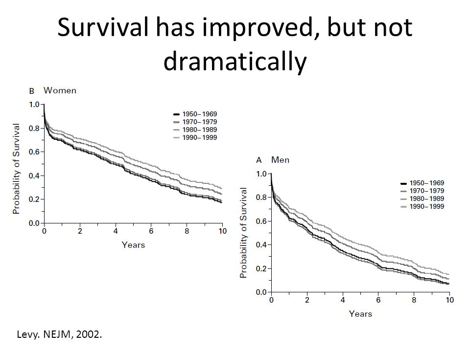 Survival has improved, but not dramatically Levy. NEJM, 2002.