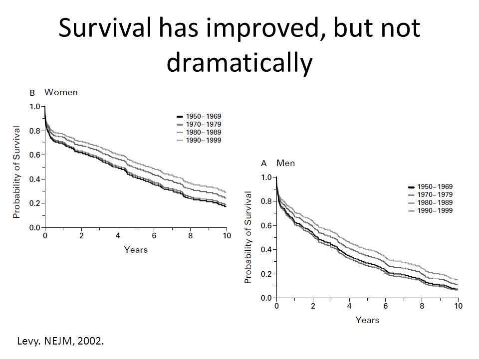 Mortality Benefit With Hydralazine+ Isordil vs Placebo or Prazosin Cohn. NEJM, 1986.