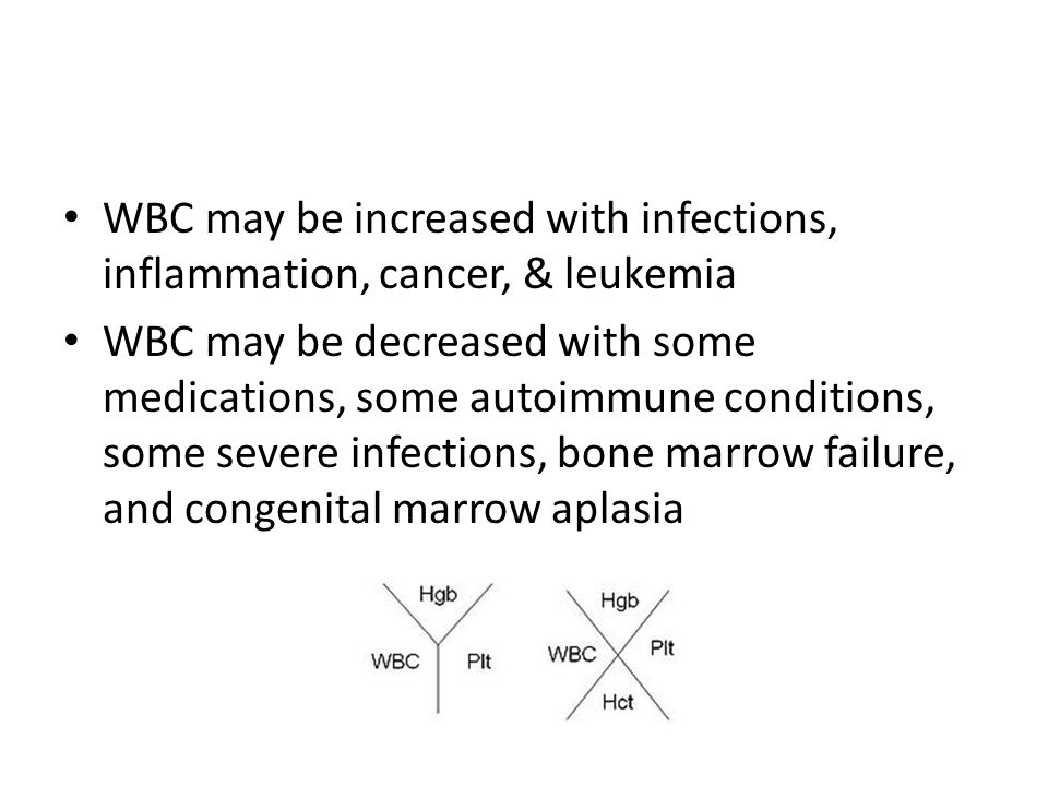 WBC may be increased with infections, inflammation, cancer, & leukemia WBC may be decreased with some medications, some autoimmune conditions, some severe infections, bone marrow failure, and congenital marrow aplasia