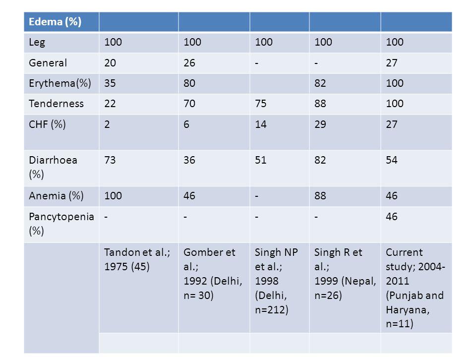 Edema (%) Leg100 General2026--27 Erythema(%)358082100 Tenderness22707588100 CHF (%)26142927 Diarrhoea (%) 7336518254 Anemia (%)10046-8846 Pancytopenia