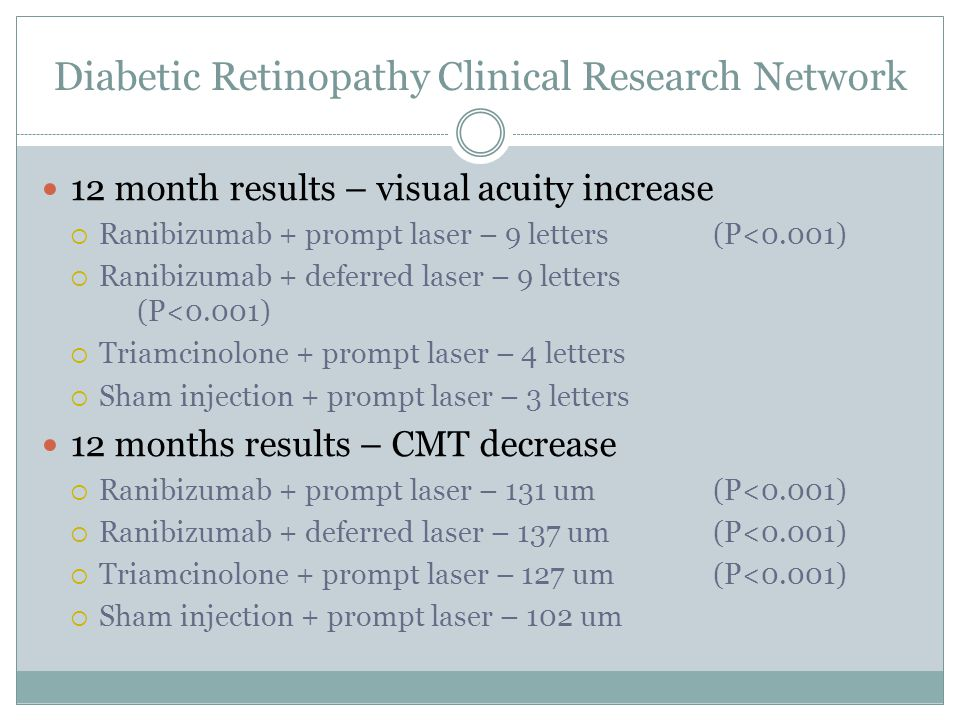 Diabetic Retinopathy Clinical Research Network 12 month results – visual acuity increase  Ranibizumab + prompt laser – 9 letters(P<0.001)  Ranibizumab + deferred laser – 9 letters (P<0.001)  Triamcinolone + prompt laser – 4 letters  Sham injection + prompt laser – 3 letters 12 months results – CMT decrease  Ranibizumab + prompt laser – 131 um(P<0.001)  Ranibizumab + deferred laser – 137 um(P<0.001)  Triamcinolone + prompt laser – 127 um(P<0.001)  Sham injection + prompt laser – 102 um