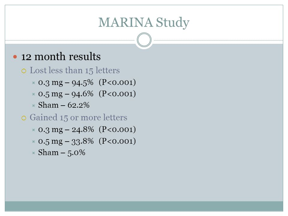 MARINA Study 12 month results  Lost less than 15 letters  0.3 mg – 94.5%(P<0.001)  0.5 mg – 94.6%(P<0.001)  Sham – 62.2%  Gained 15 or more letters  0.3 mg – 24.8%(P<0.001)  0.5 mg – 33.8%(P<0.001)  Sham – 5.0%