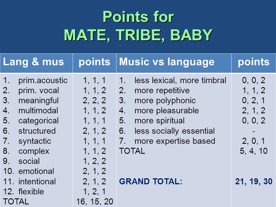 Points for MATE, TRIBE, BABY Lang & muspointsMusic vs languagepoints 1.prim.acoustic 2.prim.
