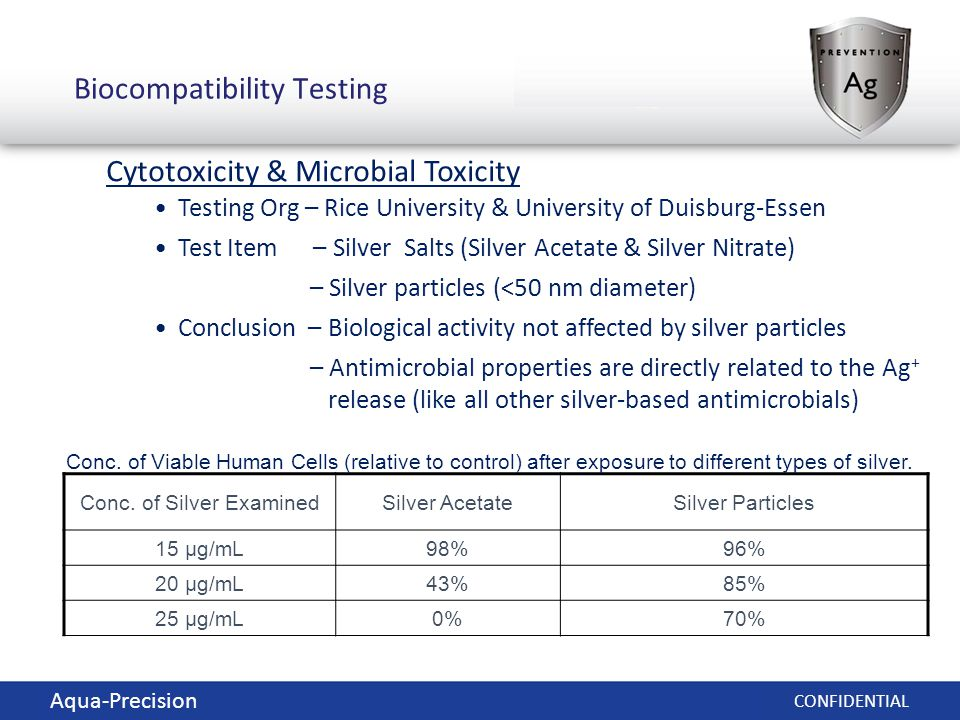 © 2012 NanoHorizons Inc.CONFIDENTIAL Biocompatibility Testing Cytotoxicity & Microbial Toxicity Testing Org – Rice University & University of Duisburg-Essen Test Item – Silver Salts (Silver Acetate & Silver Nitrate) – Silver particles (<50 nm diameter) Conclusion – Biological activity not affected by silver particles – Antimicrobial properties are directly related to the Ag + release (like all other silver-based antimicrobials) Conc.