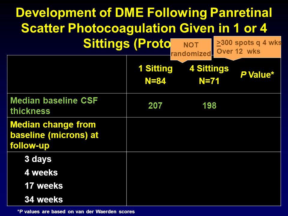 Development of DME Following Panretinal Scatter Photocoagulation Given in 1 or 4 Sittings (Protocol F) 9 1 Sitting N=84 4 Sittings N=71 P Value* Median baseline CSF thickness 207198 Median change from baseline (microns) at follow-up 3 days+9+50.01 4 weeks+13+50.003 17 weeks+14+150.08 34 weeks+14+220.06 *P values are based on van der Waerden scores