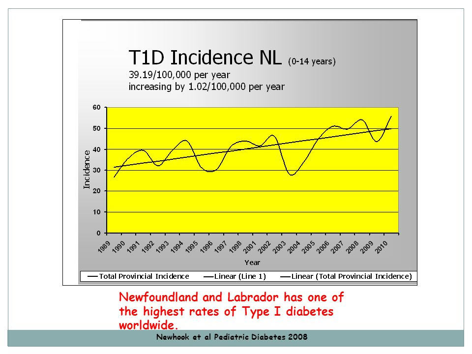 Newfoundland and Labrador has one of the highest rates of Type I diabetes worldwide.