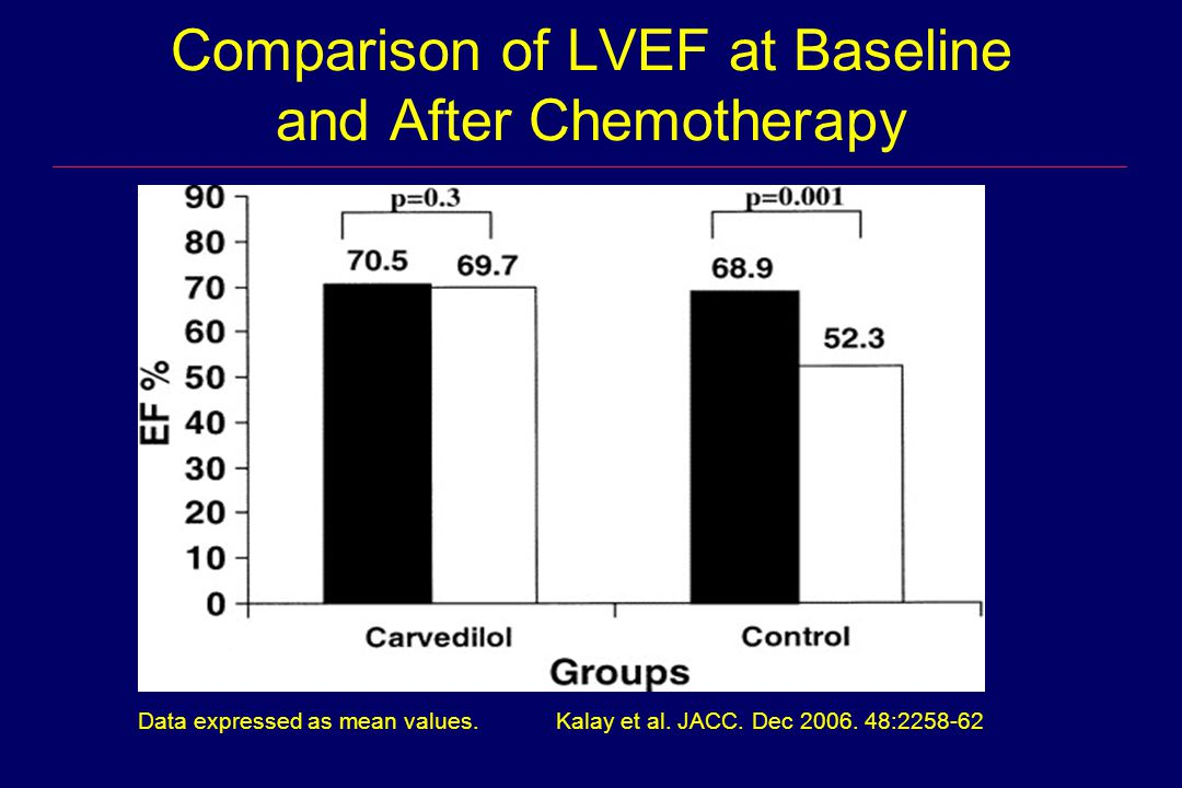 Comparison of LVEF at Baseline and After Chemotherapy Kalay et al. JACC. Dec 2006. 48:2258-62Data expressed as mean values.