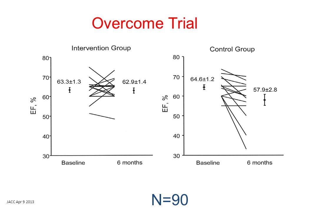 JACC Apr 9 2013 Overcome Trial N=90