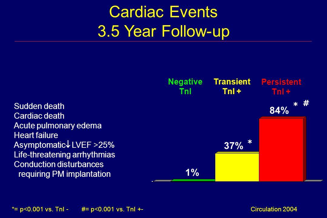 Cardiac Events 3.5 Year Follow-up Sudden death Cardiac death Acute pulmonary edema Heart failure Asymptomatic  LVEF >25% Life-threatening arrhythmias Conduction disturbances requiring PM implantation Persistent TnI + Negative TnI Transient TnI + Circulation 2004 1% *= p<0.001 vs.