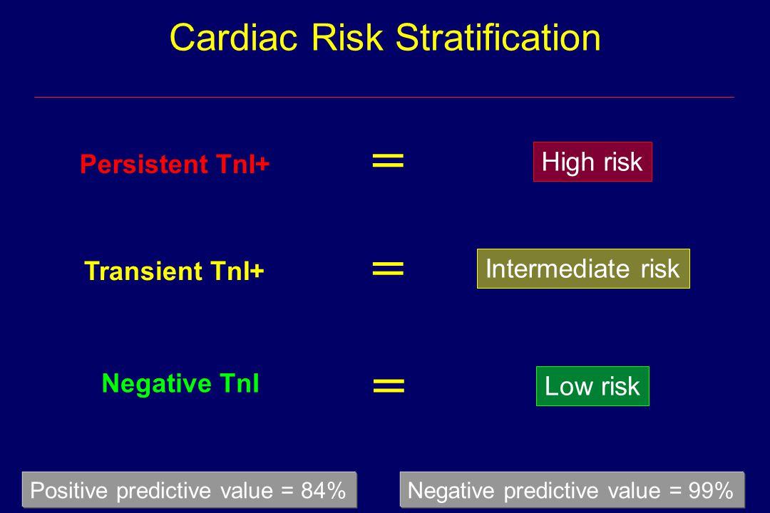 Positive predictive value = 84%Negative predictive value = 99% = = = High risk Intermediate risk Low risk Persistent TnI+ Transient TnI+ Negative TnI Cardiac Risk Stratification