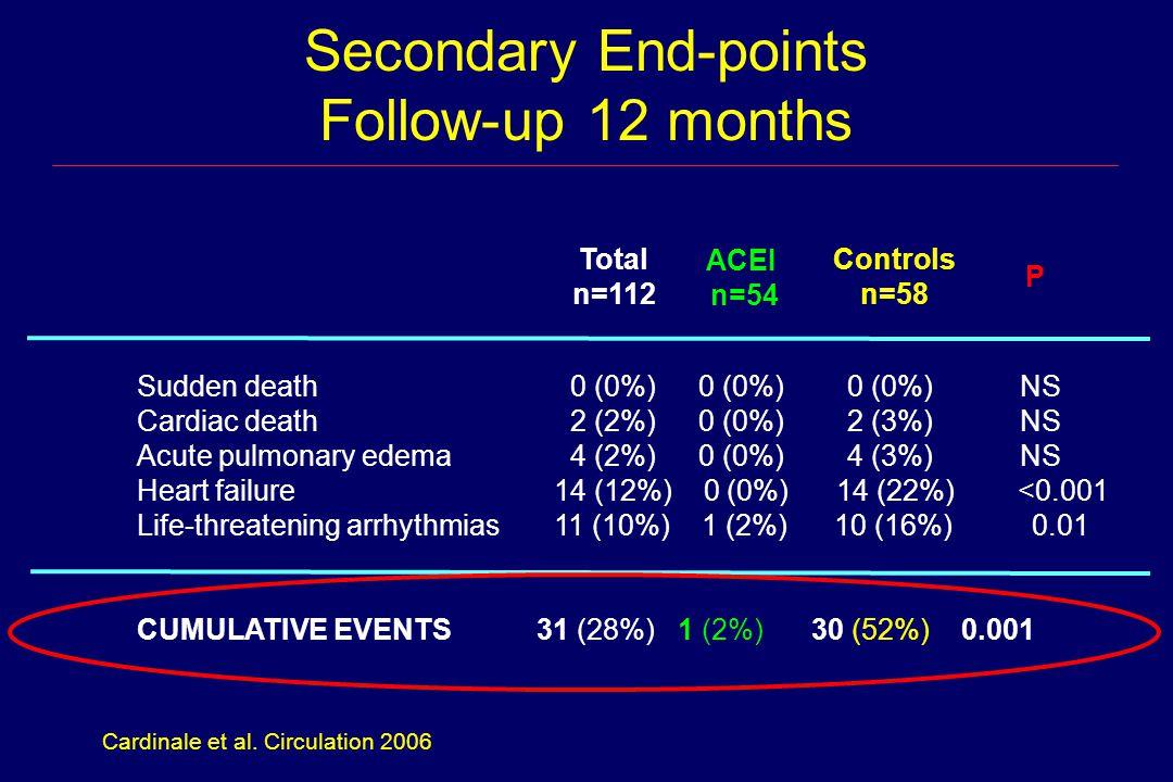 Secondary End-points Follow-up 12 months Sudden death 0 (0%) 0 (0%) 0 (0%) NS Cardiac death 2 (2%) 0 (0%) 2 (3%) NS Acute pulmonary edema 4 (2%) 0 (0%) 4 (3%) NS Heart failure14 (12%) 0 (0%) 14 (22%) <0.001 Life-threatening arrhythmias11 (10%) 1 (2%) 10 (16%) 0.01 CUMULATIVE EVENTS 31 (28%) 1 (2%) 30 (52%) 0.001 Total n=112 P ACEI n=54 Controls n=58 Cardinale et al.