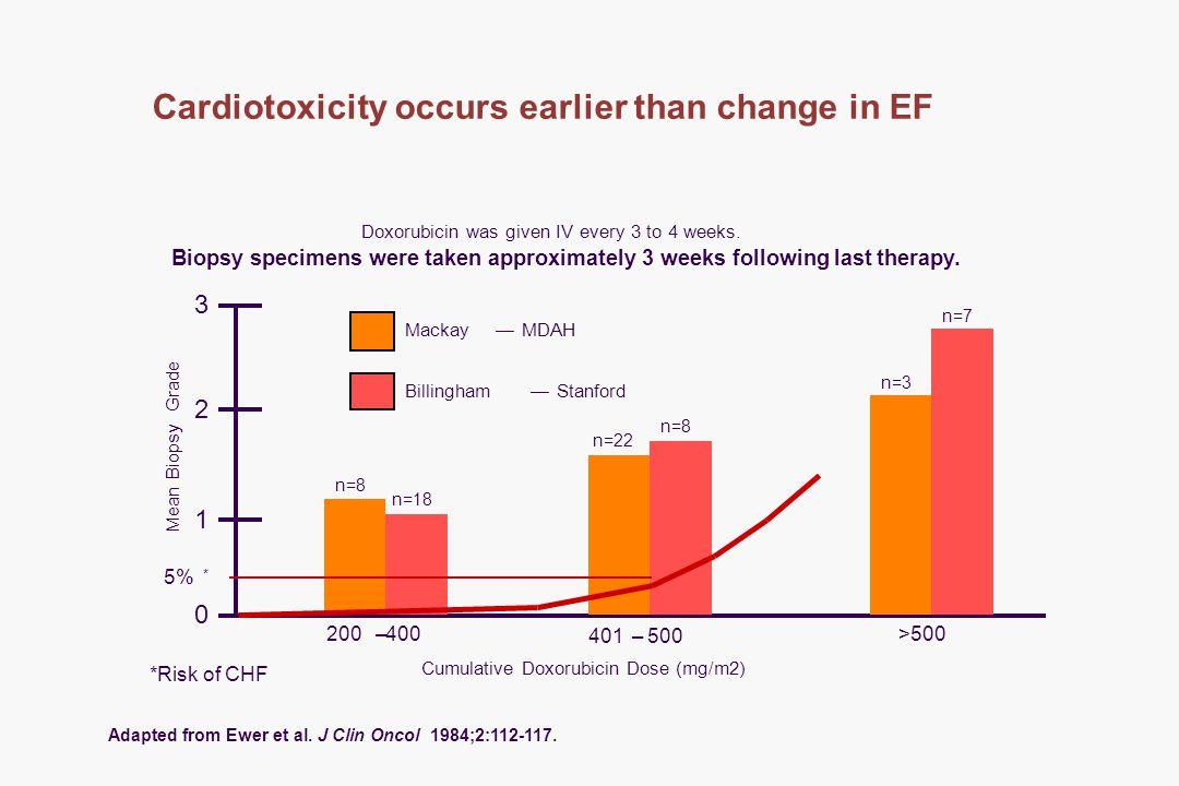 Cardiotoxicity occurs earlier than change in EF 3 2 1 0 Mackay—MDAH Billingham—Stanford 200–400 401–500 >500 Cumulative Doxorubicin Dose (mg/m2) Doxorubicin was given IV every 3 to 4 weeks.