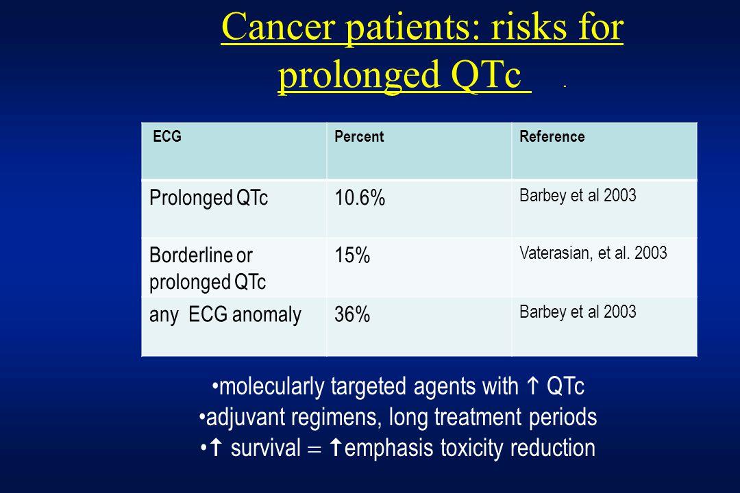 Cancer patients: risks for prolonged QTc.