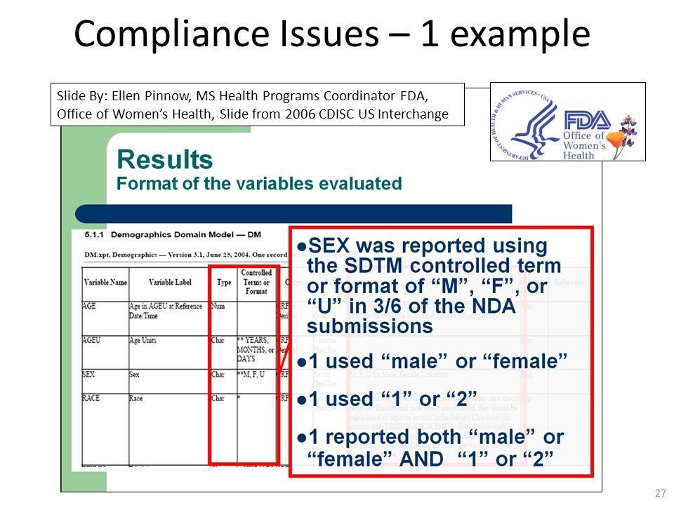 27 Compliance Issues – 1 example Slide By: Ellen Pinnow, MS Health Programs Coordinator FDA, Office of Women's Health, Slide from 2006 CDISC US Interc