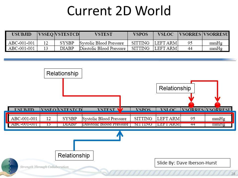 28 Current 2D World Relationship Slide By: Dave Iberson-Hurst