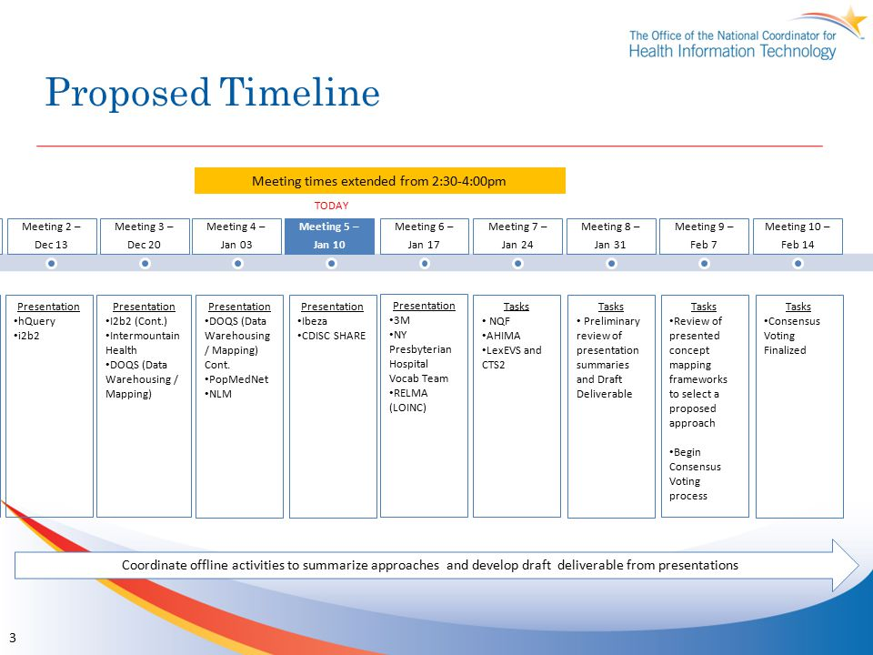 Proposed Timeline 3 TODAY Coordinate offline activities to summarize approaches and develop draft deliverable from presentations Meeting 1 – Dec 6 Mee