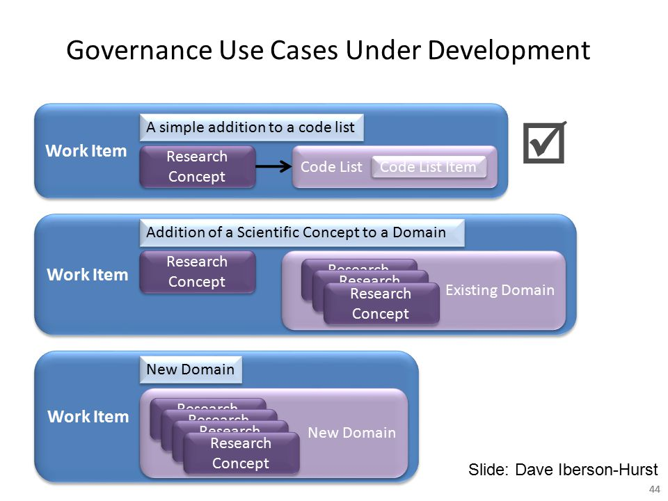 44 Work Item Existing Domain New Domain Governance Use Cases Under Development Work Item Research Concept A simple addition to a code list Code List A