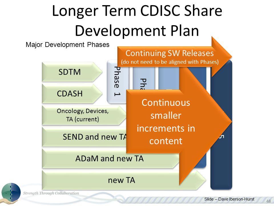 48 Longer Term CDISC Share Development Plan Phase 1 Phase 2 Phase 3 Phase 4 Phase 5 SDTM CDASH Oncology, Devices, TA (current) SEND and new TA ADaM an