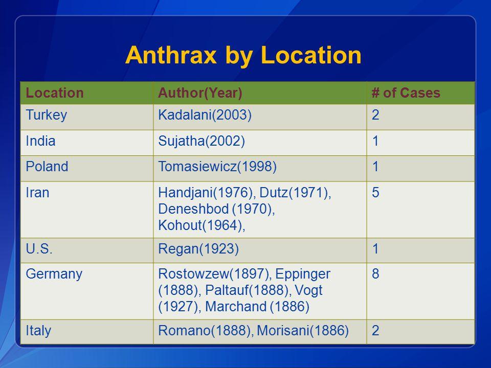 LocationAuthor(Year)# of Cases TurkeyKadalani(2003)2 IndiaSujatha(2002)1 PolandTomasiewicz(1998)1 IranHandjani(1976), Dutz(1971), Deneshbod (1970), Kohout(1964), 5 U.S.Regan(1923)1 GermanyRostowzew(1897), Eppinger (1888), Paltauf(1888), Vogt (1927), Marchand (1886) 8 ItalyRomano(1888), Morisani(1886)2 Anthrax by Location
