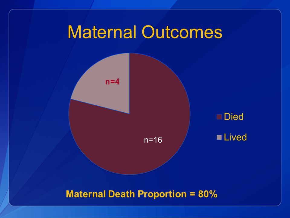Maternal Outcomes Maternal Death Proportion = 80% n=4