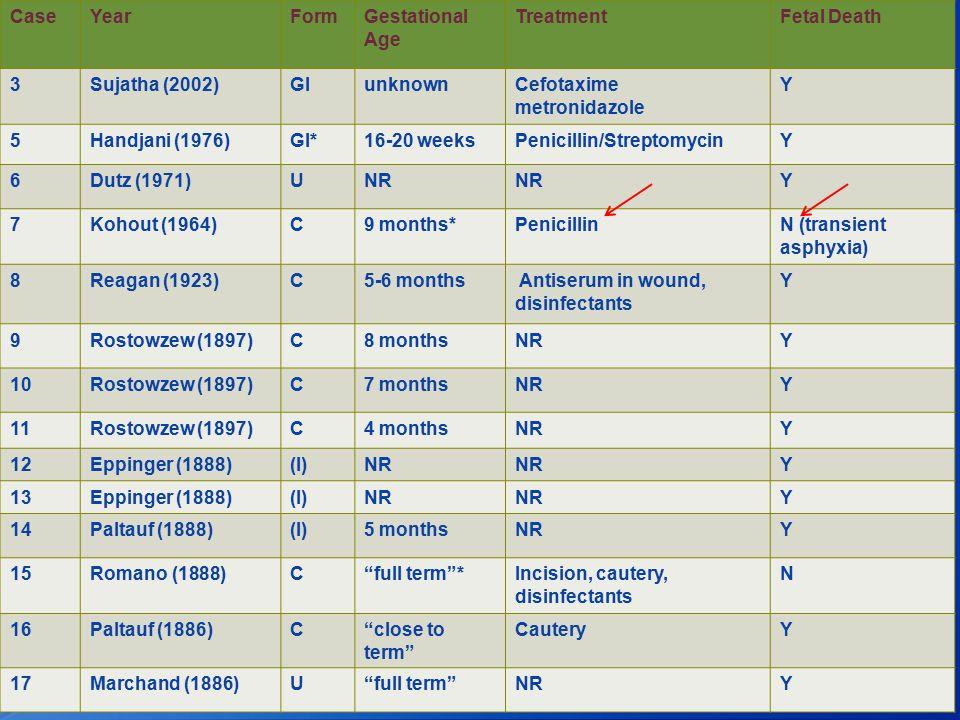 CaseYearFormGestational Age TreatmentFetal Death 3Sujatha (2002)GIunknownCefotaxime metronidazole Y 5Handjani (1976)GI*16-20 weeksPenicillin/StreptomycinY 6Dutz (1971)UNR Y 7Kohout (1964)C9 months*PenicillinN (transient asphyxia) 8Reagan (1923)C5-6 months Antiserum in wound, disinfectants Y 9Rostowzew (1897)C8 monthsNRY 10Rostowzew (1897)C7 monthsNRY 11Rostowzew (1897)C4 monthsNRY 12Eppinger (1888)(I)NR Y 13Eppinger (1888)(I)NR Y 14Paltauf (1888)(I)5 monthsNRY 15Romano (1888)C full term *Incision, cautery, disinfectants N 16Paltauf (1886)C close to term CauteryY 17Marchand (1886)U full term NRY