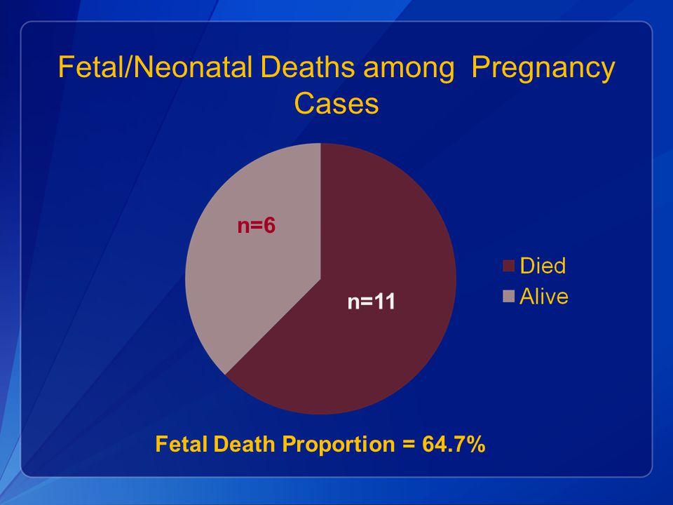 Fetal/Neonatal Deaths among Pregnancy Cases Fetal Death Proportion = 64.7% n=6 n=11