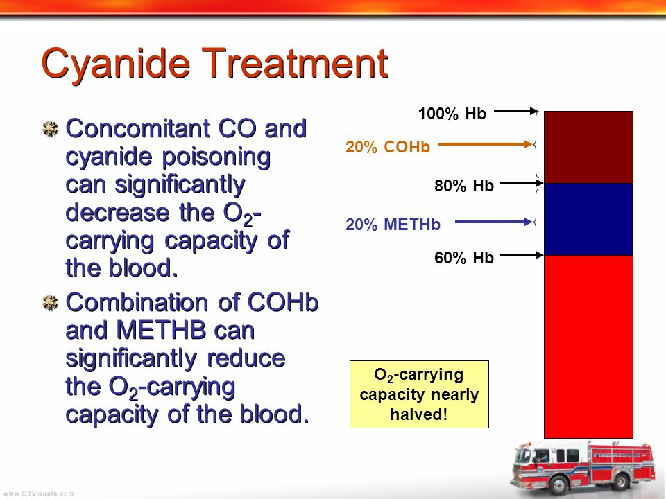 Concomitant CO and cyanide poisoning can significantly decrease the O 2 - carrying capacity of the blood. Combination of COHb and METHB can significan