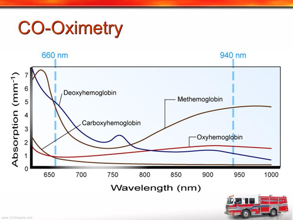 CO-Oximetry
