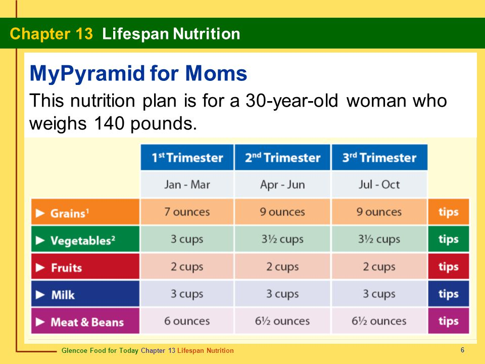 Glencoe Food for Today Chapter 13 Lifespan Nutrition Chapter 13 Lifespan Nutrition 6 MyPyramid for Moms This nutrition plan is for a 30-year-old woman