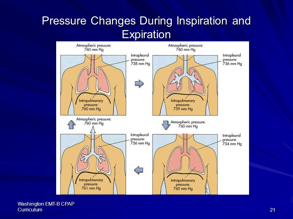 Washington EMT-B CPAP Curriculum21 Pressure Changes During Inspiration and Expiration
