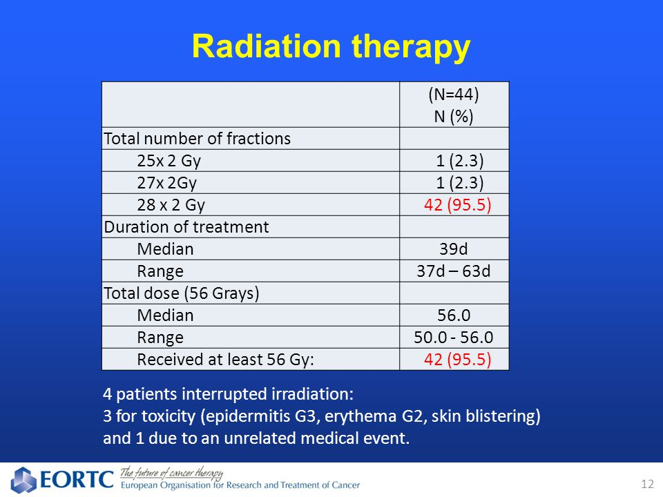 Radiation therapy 12 (N=44) N (%) Total number of fractions 25x 2 Gy 1 (2.3) 27x 2Gy 1 (2.3) 28 x 2 Gy 42 (95.5) Duration of treatment Median39d Range37d – 63d Total dose (56 Grays) Median56.0 Range50.0 - 56.0 Received at least 56 Gy: 42 (95.5) 4 patients interrupted irradiation: 3 for toxicity (epidermitis G3, erythema G2, skin blistering) and 1 due to an unrelated medical event.
