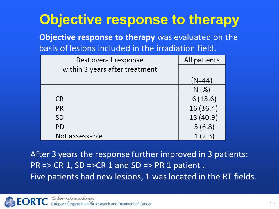 Objective response to therapy 16 Best overall response within 3 years after treatment All patients (N=44) N (%) CR 6 (13.6) PR 16 (36.4) SD 18 (40.9) PD 3 (6.8) Not assessable 1 (2.3) Objective response to therapy was evaluated on the basis of lesions included in the irradiation field.